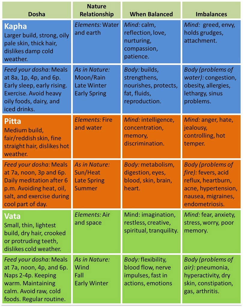 Type A Diet Food List